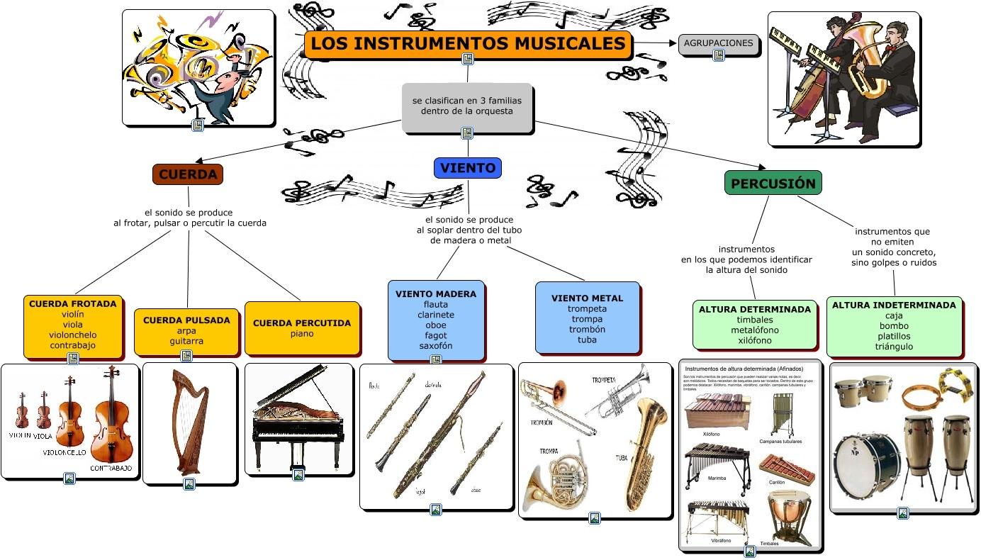 esquemainstrumentos